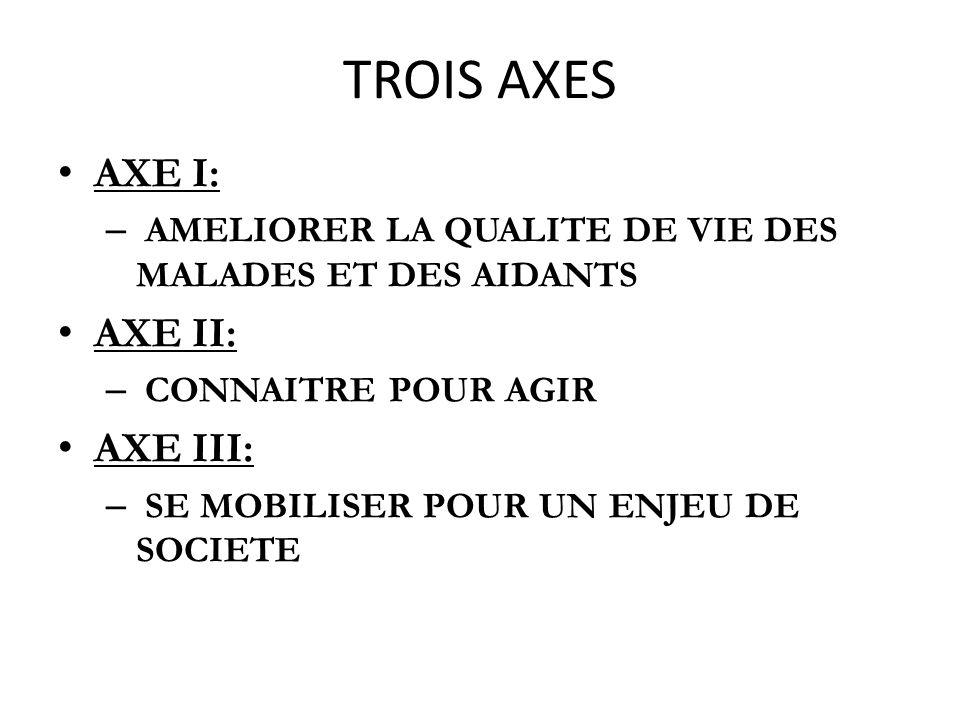 TROIS AXES AXE I: – AMELIORER LA QUALITE DE VIE DES MALADES ET DES AIDANTS AXE II: – CONNAITRE POUR AGIR AXE III: – SE MOBILISER POUR UN ENJEU DE SOCI