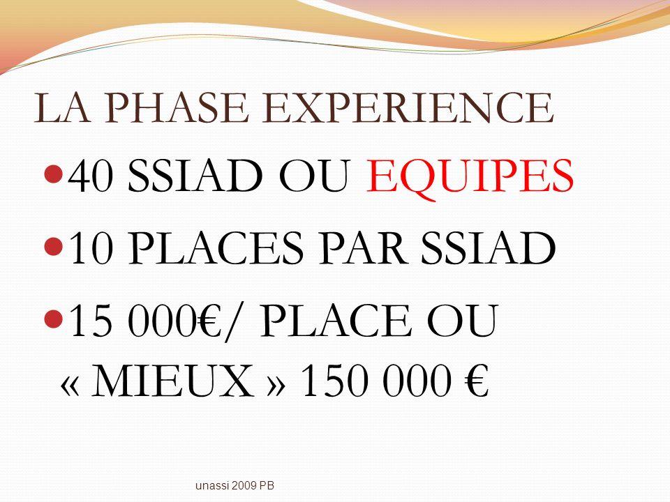 LA PHASE EXPERIENCE 40 SSIAD OU EQUIPES 10 PLACES PAR SSIAD 15 000/ PLACE OU « MIEUX » 150 000 unassi 2009 PB