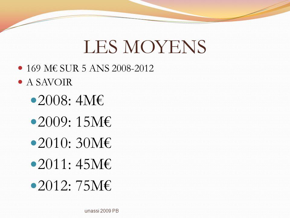 LES MOYENS 169 M SUR 5 ANS 2008-2012 A SAVOIR 2008: 4M 2009: 15M 2010: 30M 2011: 45M 2012: 75M unassi 2009 PB