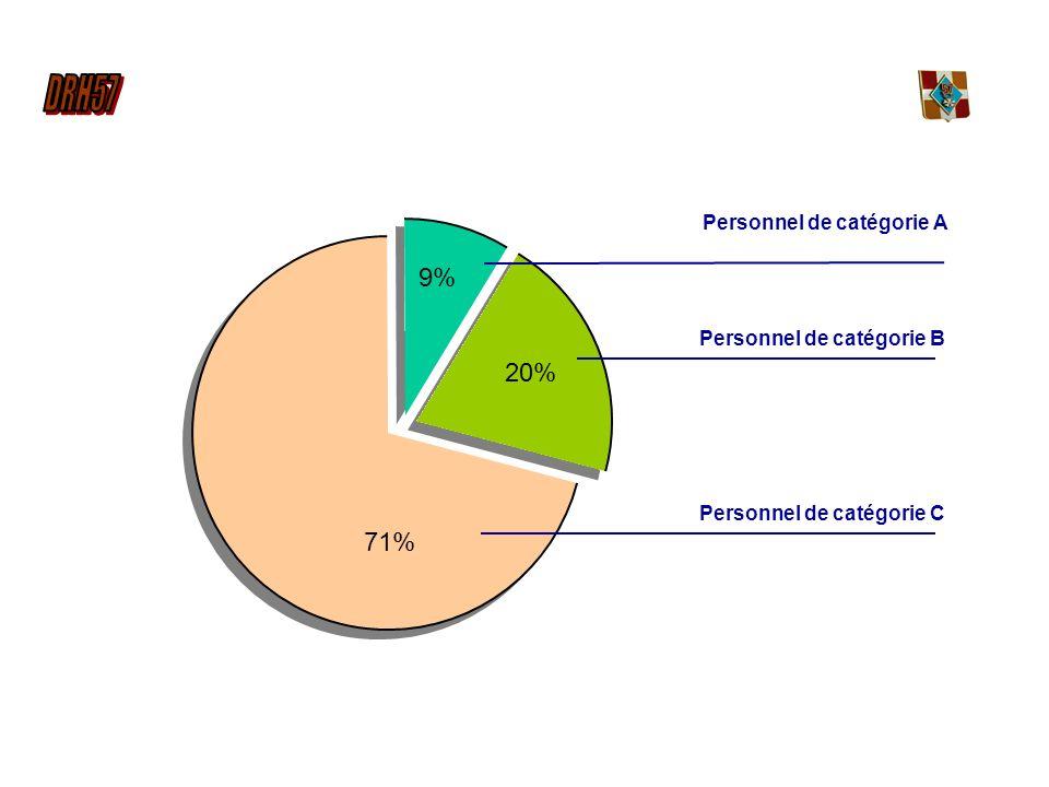 Personnel de catégorie A 9% Personnel de catégorie B 20% Personnel de catégorie C 71%