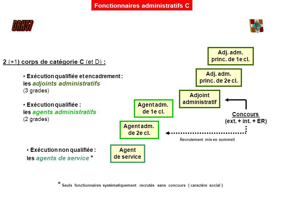 Fonctionnaires administratifs C 2 (+1) corps de catégorie C (et D) : Exécution qualifiée et encadrement : les adjoints administratifs (3 grades) Exécu