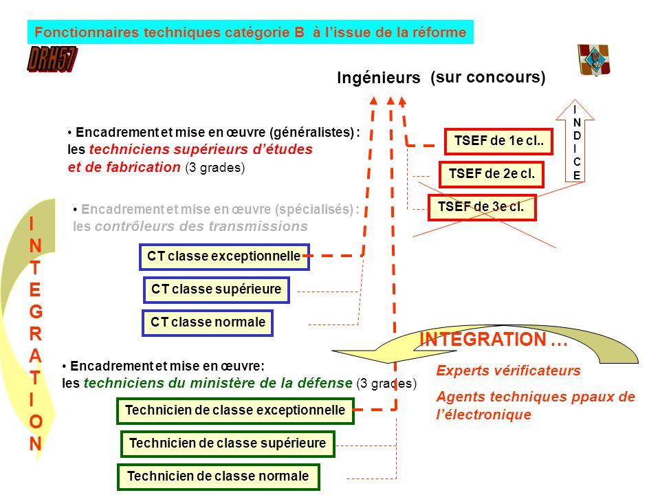 Encadrement et mise en œuvre (généralistes) : les techniciens supérieurs détudes et de fabrication (3 grades) TSEF de 3e cl. TSEF de 2e cl. TSEF de 1e