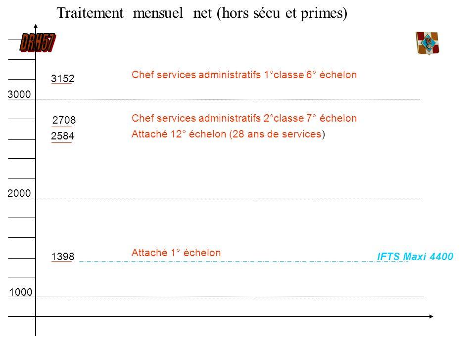 1000 2000 3000 Traitement mensuel net (hors sécu et primes) 3152 2708 2584 1398 Chef services administratifs 1°classe 6° échelon Chef services adminis