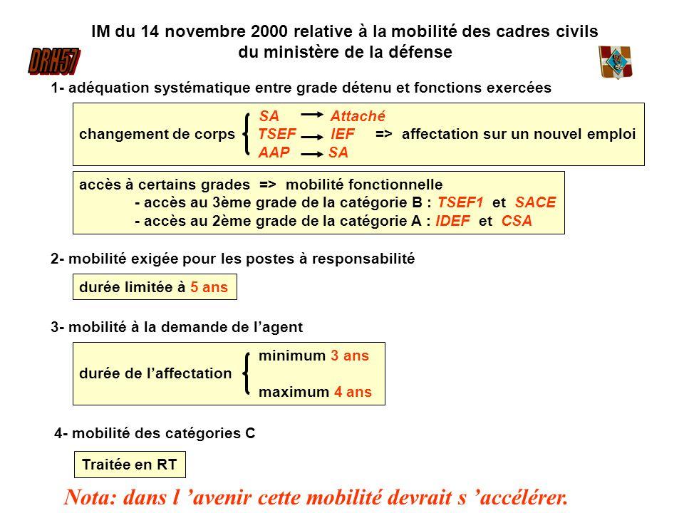 IM du 14 novembre 2000 relative à la mobilité des cadres civils du ministère de la défense 1- adéquation systématique entre grade détenu et fonctions