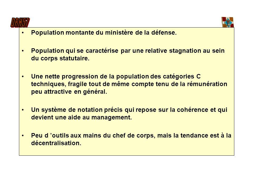 Population montante du ministère de la défense. Population qui se caractérise par une relative stagnation au sein du corps statutaire. Une nette progr