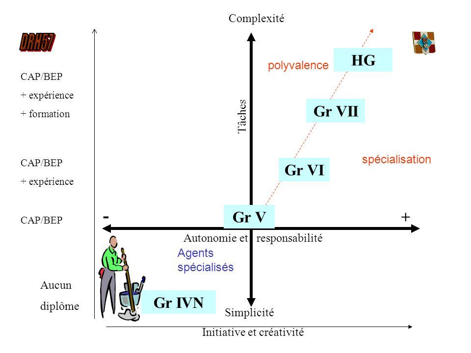 Complexité Simplicité Autonomie et responsabilité + - Tâches Gr IVN Aucun diplôme Gr V Gr VI Gr VII CAP/BEP + expérience + formation CAP/BEP + expérie