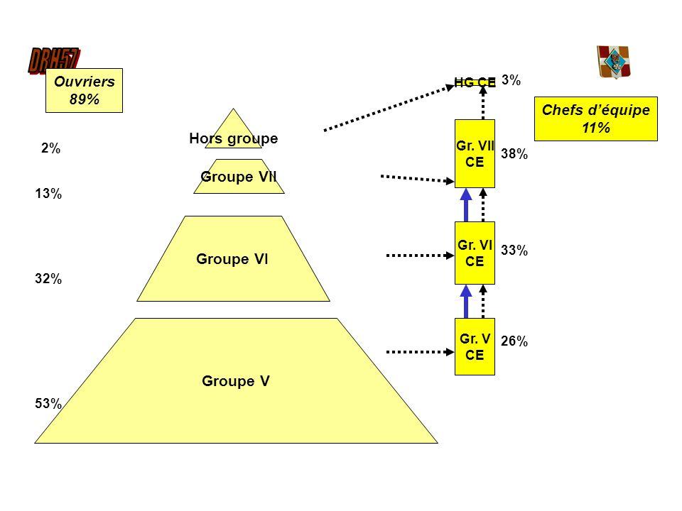 Groupe V Ouvriers 89% 53% 13% 32% Gr. V CE Gr. VII CE Gr. VI CE HG CE Chefs déquipe 11% 38% 33% 26% 3% 2% Groupe VII Hors groupe Groupe VI