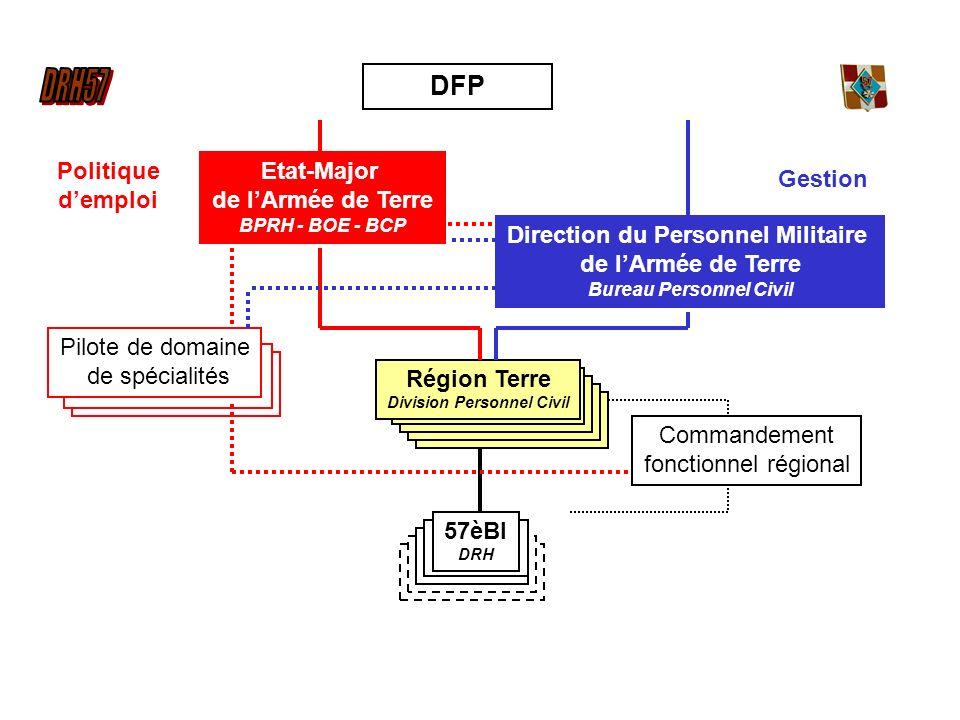 DFP Direction du Personnel Militaire de lArmée de Terre Bureau Personnel Civil Région Terre Division Personnel Civil 57èBI DRH Commandement fonctionne