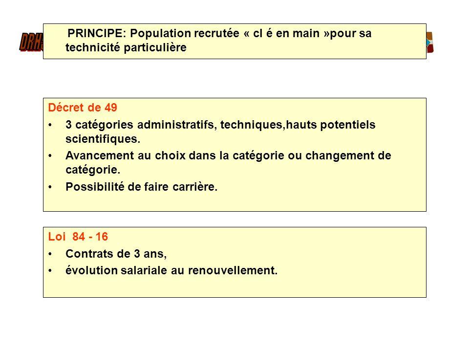 Décret de 49 3 catégories administratifs, techniques,hauts potentiels scientifiques. Avancement au choix dans la catégorie ou changement de catégorie.