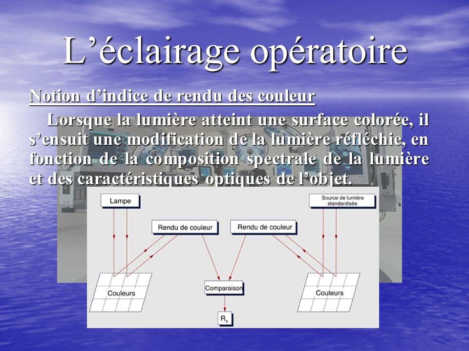 Léclairage opératoire Notion dindice de rendu des couleur Lorsque la lumière atteint une surface colorée, il sensuit une modification de la lumière réfléchie, en fonction de la composition spectrale de la lumière et des caractéristiques optiques de lobjet.