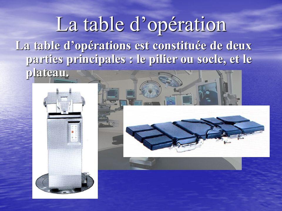 La table dopération La table dopérations est constituée de deux parties principales : le pilier ou socle, et le plateau.