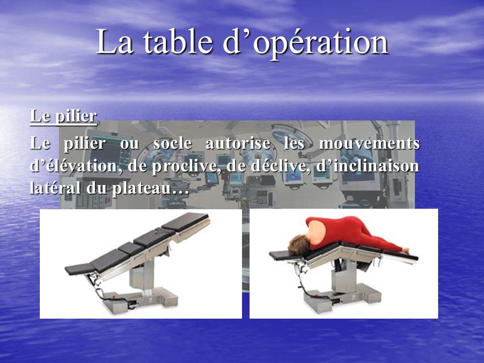 La table dopération Le pilier Le pilier ou socle autorise les mouvements délévation, de proclive, de déclive, dinclinaison latéral du plateau…