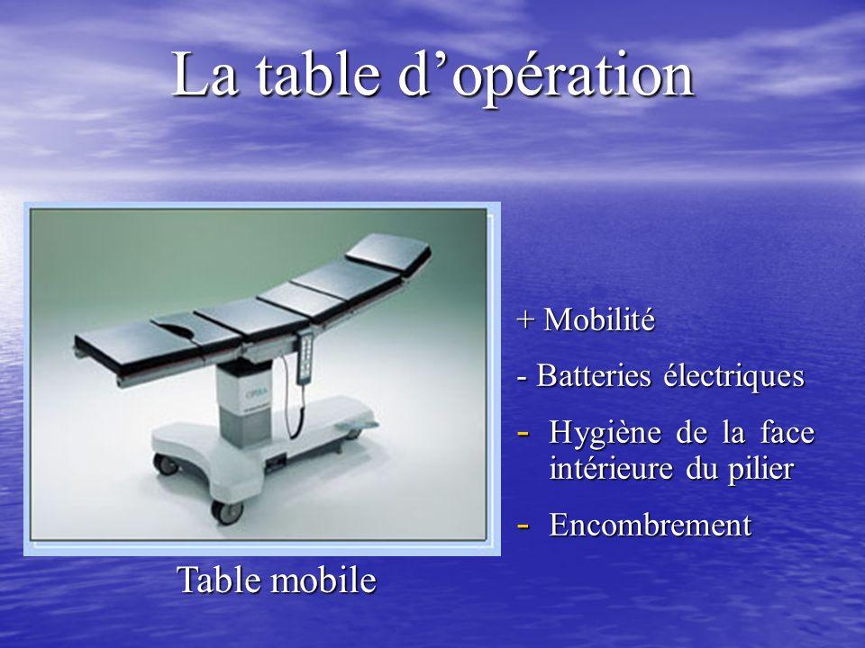 La table dopération Table mobile + Mobilité - Batteries électriques - Hygiène de la face intérieure du pilier - Encombrement