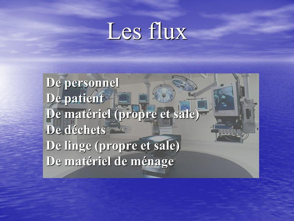 Les flux De personnel De patient De matériel (propre et sale) De déchets De linge (propre et sale) De matériel de ménage