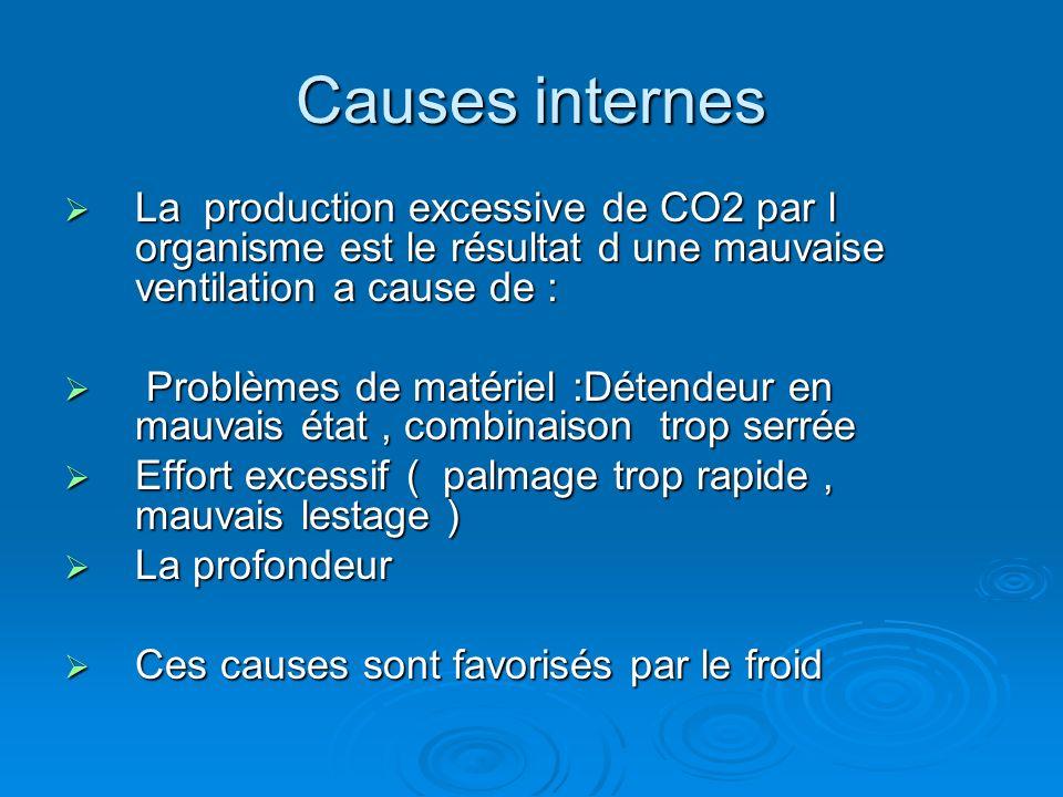 Causes internes La production excessive de CO2 par l organisme est le résultat d une mauvaise ventilation a cause de : La production excessive de CO2