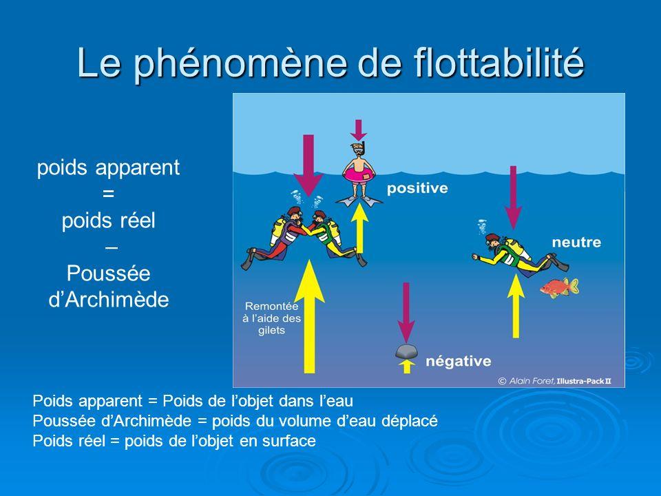 Le phénomène de flottabilité poids apparent = poids réel – Poussée dArchimède Poids apparent = Poids de lobjet dans leau Poussée dArchimède = poids du