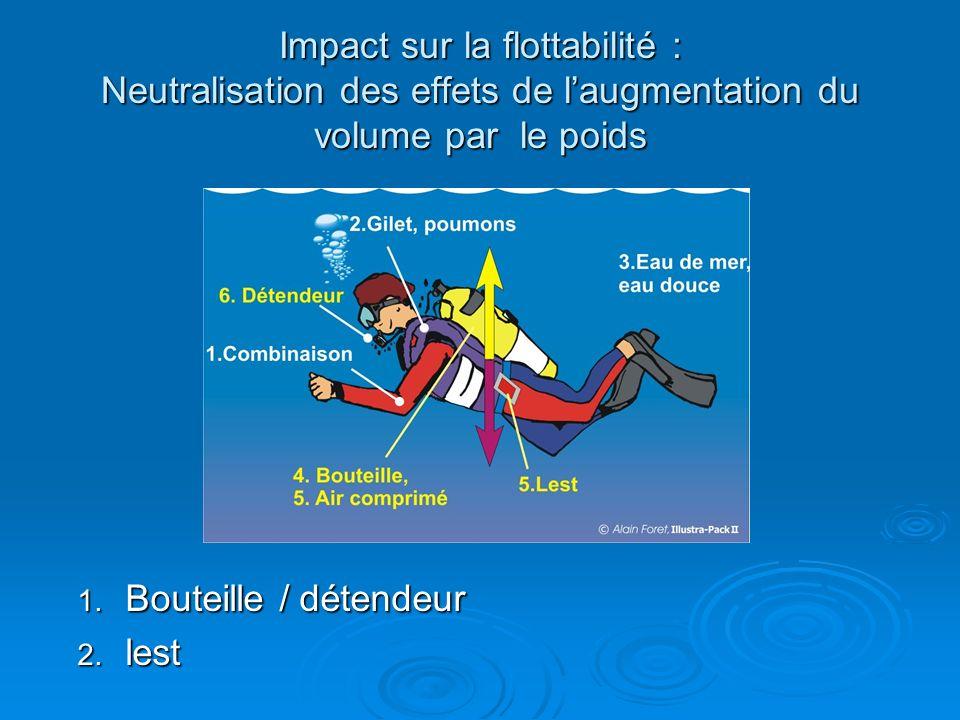 Impact sur la flottabilité : Neutralisation des effets de laugmentation du volume par le poids 1. Bouteille / détendeur 2. lest