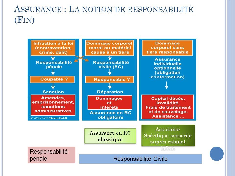 A SSURANCE : L A NOTION DE RESPONSABILITÉ (F IN ) Responsabilité pénale Responsabilité Civile Assurance en RC classique Assurance Spécifique souscrite auprès cabinet lafont