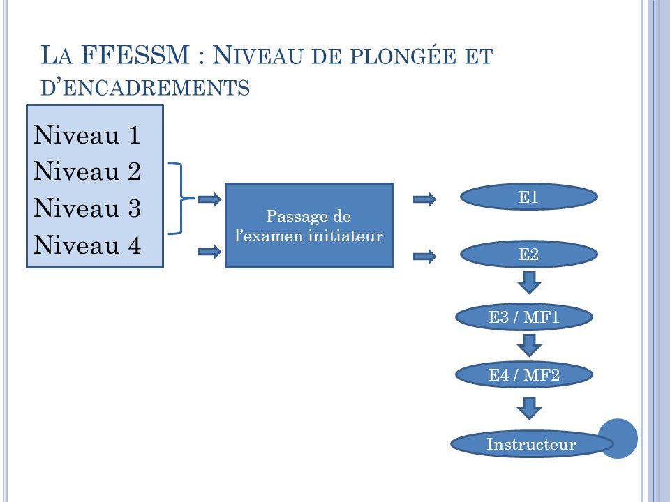 L A FFESSM : N IVEAU DE PLONGÉE ET D ENCADREMENTS Passage de lexamen initiateur E1 E2 E3 / MF1 E4 / MF2 Instructeur Niveau 1 Niveau 2 Niveau 3 Niveau 4