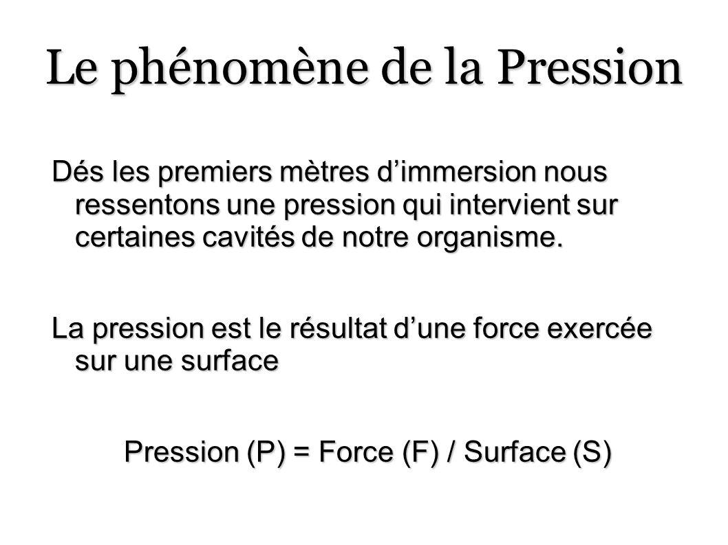 Le phénomène de pression Mesure de la pression Pression atmosphérique = Poids de lair situé au dessus de nos têtes + Pression hydrostatique : poids de leau La pression absolue