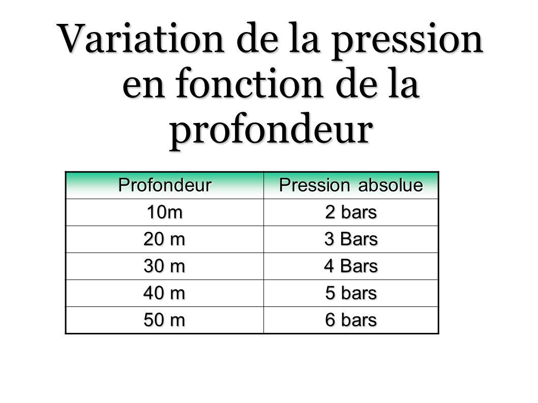 Variation de la pression en fonction de la profondeur Profondeur Pression absolue 10m 2 bars 20 m 3 Bars 30 m 4 Bars 40 m 5 bars 50 m 6 bars
