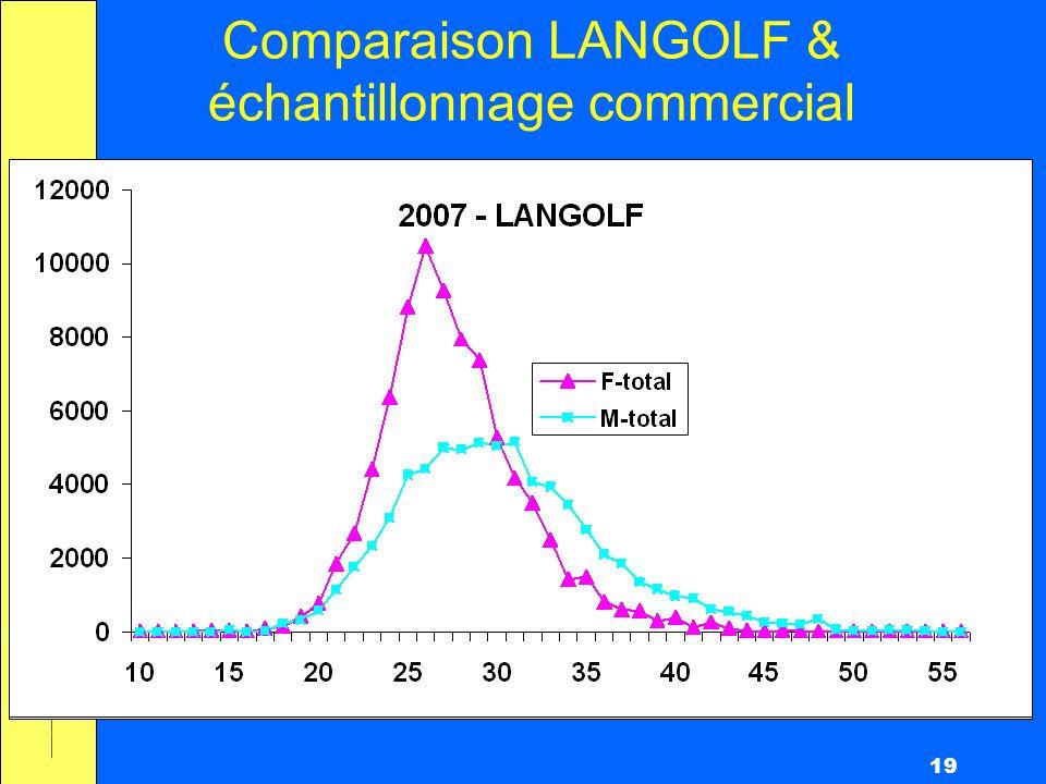 19 Comparaison LANGOLF & échantillonnage commercial