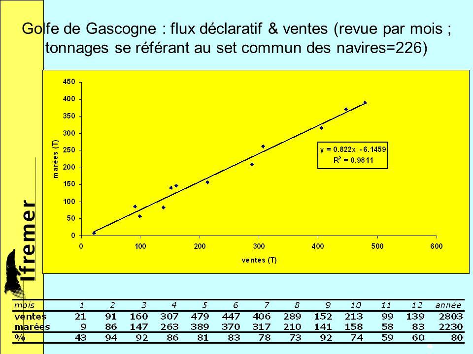 4 Golfe de Gascogne : flux déclaratif & ventes (revue par mois ; tonnages se référant au set commun des navires=226)
