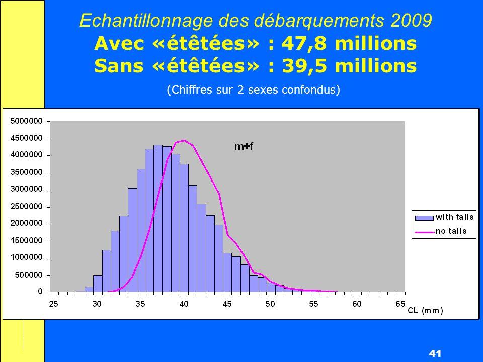 41 Echantillonnage des débarquements 2009 Avec «étêtées» : 47,8 millions Sans «étêtées» : 39,5 millions (Chiffres sur 2 sexes confondus)