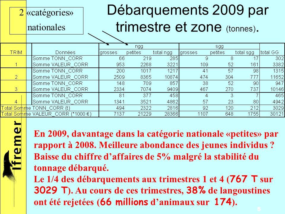 5 Débarquements 2009 par trimestre et zone (tonnes).