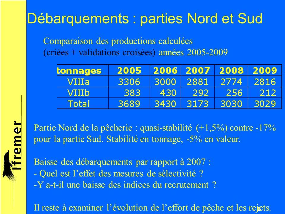 6 Débarquements : parties Nord et Sud Comparaison des productions calculées (criées + validations croisées) années 2005-2009 Partie Nord de la pêcherie : quasi-stabilité (+1,5%) contre -17% pour la partie Sud.
