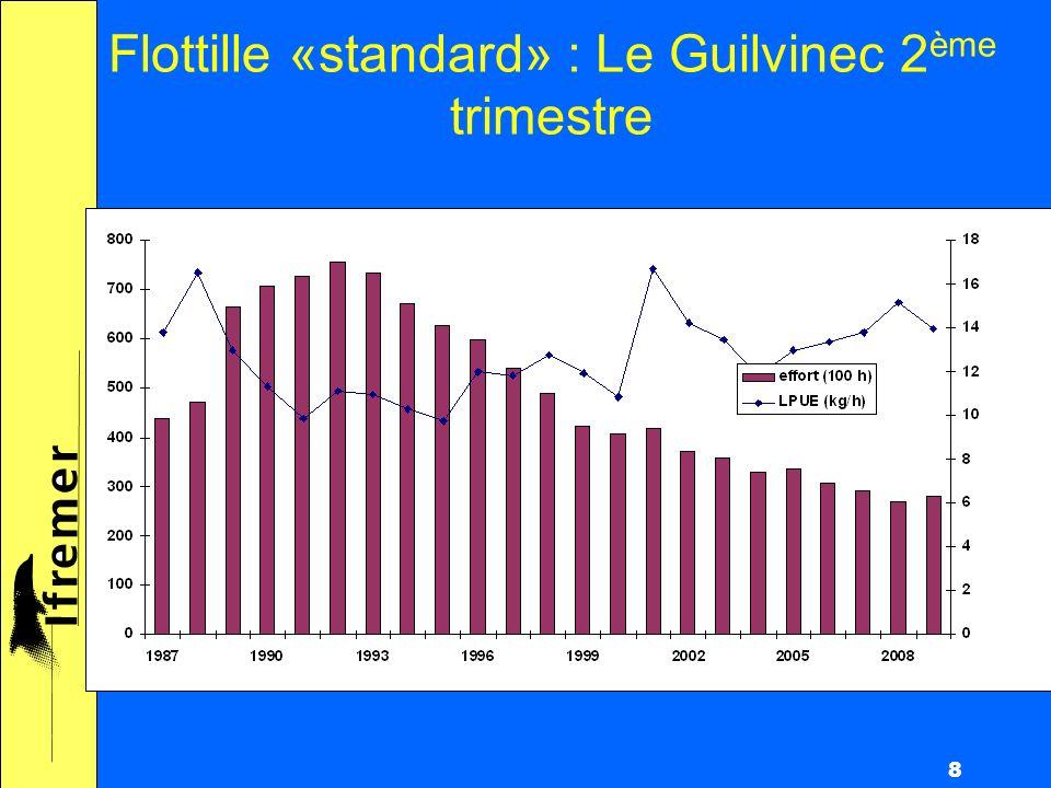 8 Flottille «standard» : Le Guilvinec 2 ème trimestre