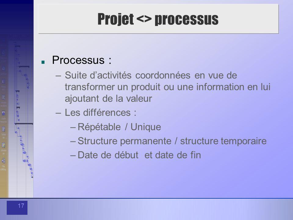 17 Projet <> processus Processus : –Suite dactivités coordonnées en vue de transformer un produit ou une information en lui ajoutant de la valeur –Les