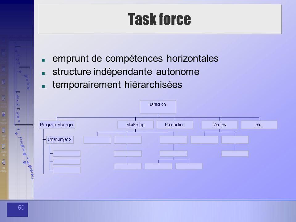 50 Task force emprunt de compétences horizontales structure indépendante autonome temporairement hiérarchisées