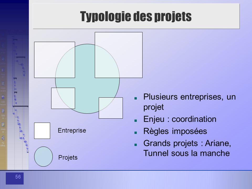 56 Typologie des projets Entreprise Projets Plusieurs entreprises, un projet Enjeu : coordination Règles imposées Grands projets : Ariane, Tunnel sous
