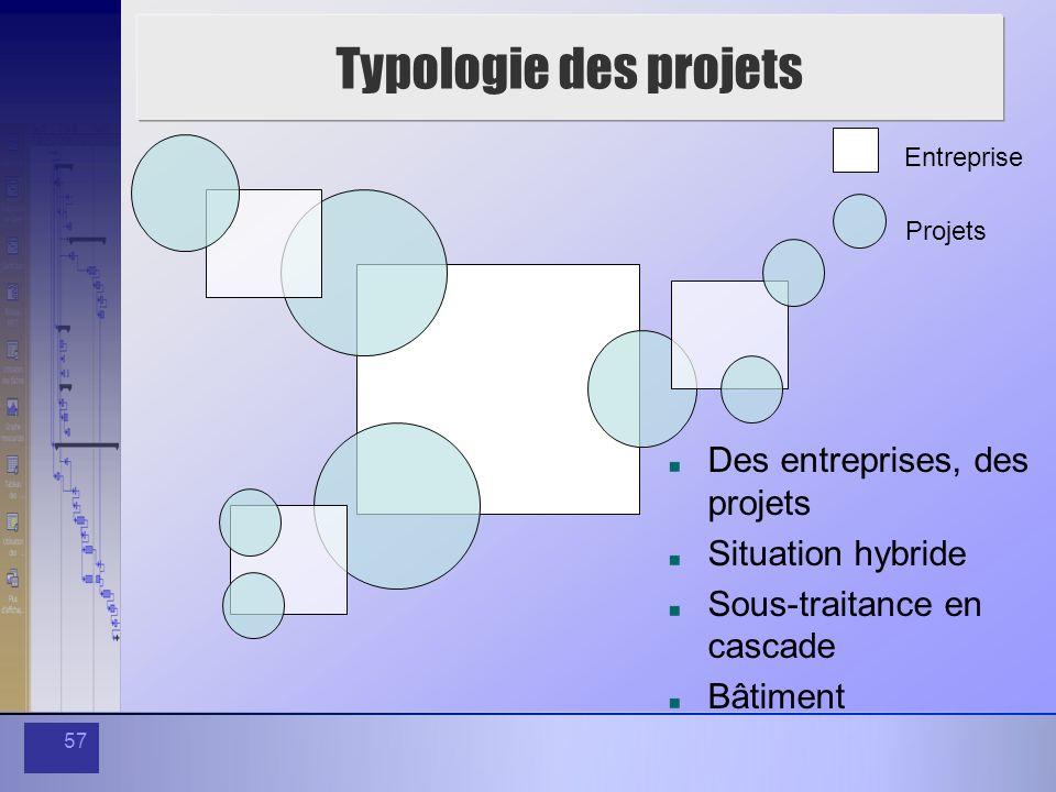 57 Typologie des projets Entreprise Projets Des entreprises, des projets Situation hybride Sous-traitance en cascade Bâtiment