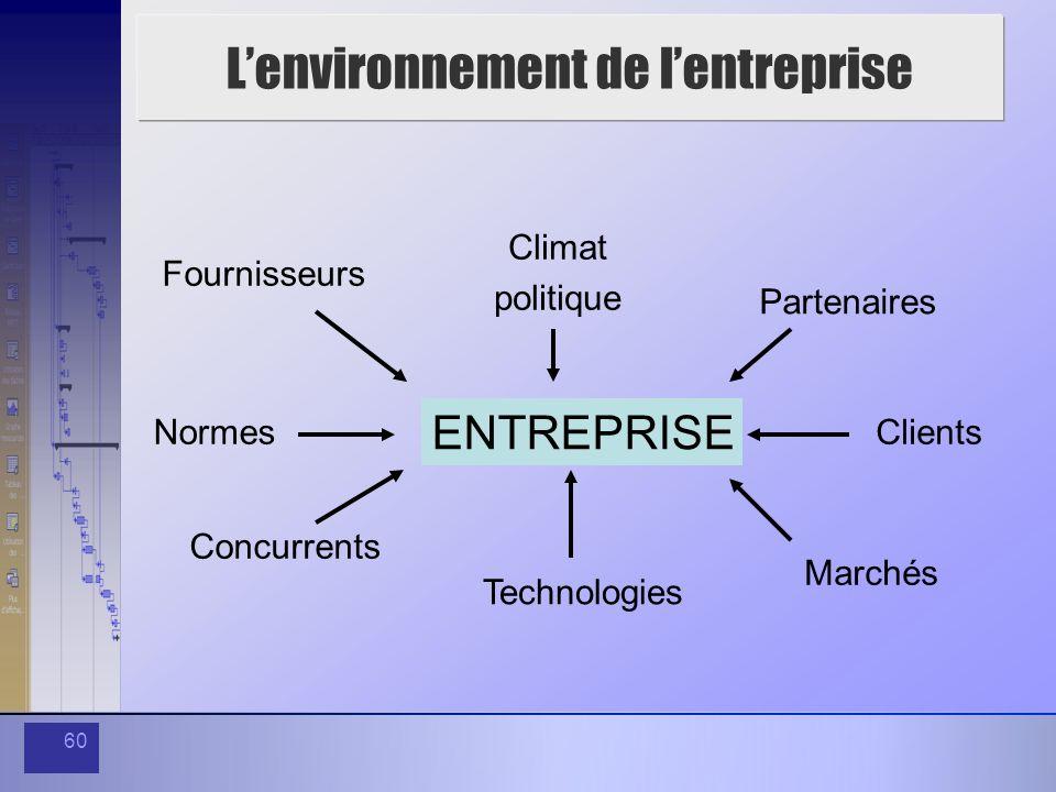 60 Lenvironnement de lentreprise ENTREPRISE Climat politique Partenaires Clients Technologies Marchés Concurrents Fournisseurs Normes