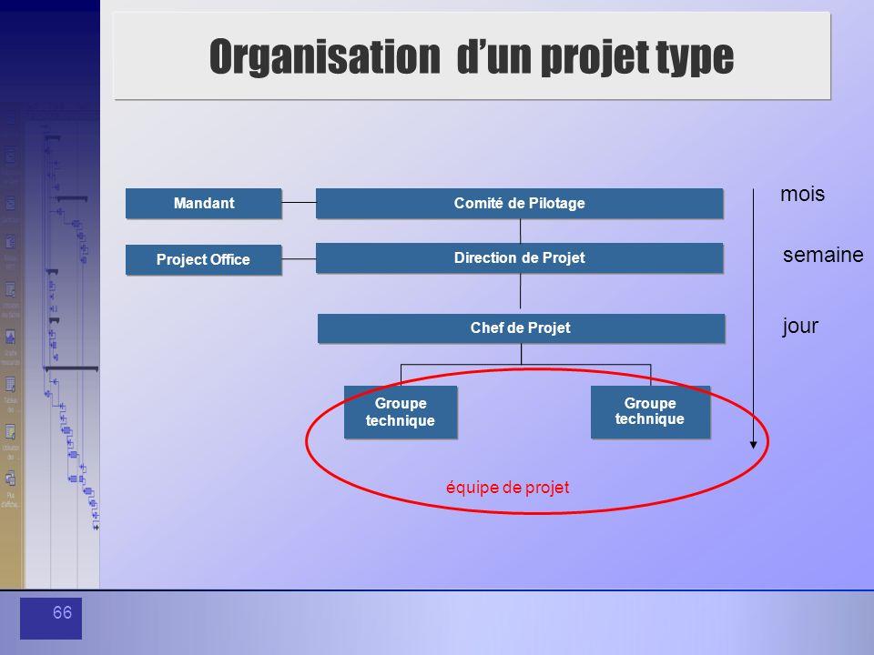 66 Organisation dun projet type Comité de Pilotage Direction de Projet Project Office Groupe technique Groupe technique Groupe technique Groupe techni