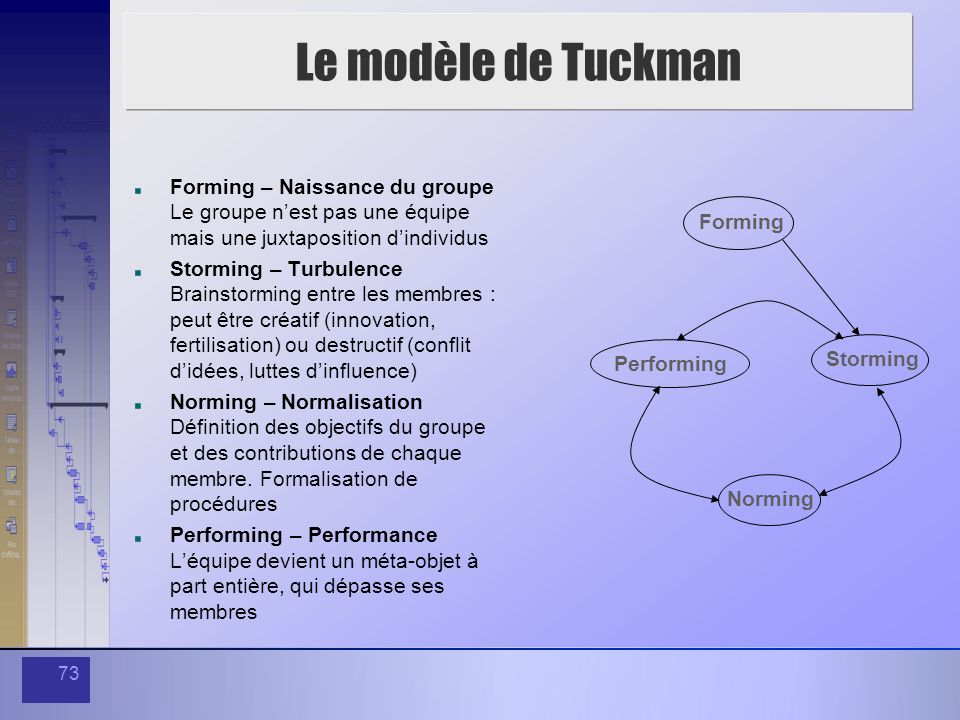 73 Le modèle de Tuckman Forming – Naissance du groupe Le groupe nest pas une équipe mais une juxtaposition dindividus Storming – Turbulence Brainstorm