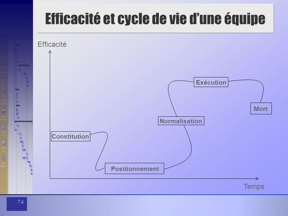 74 Efficacité et cycle de vie dune équipe Efficacité Temps Constitution Normalisation Exécution Mort Positionnement