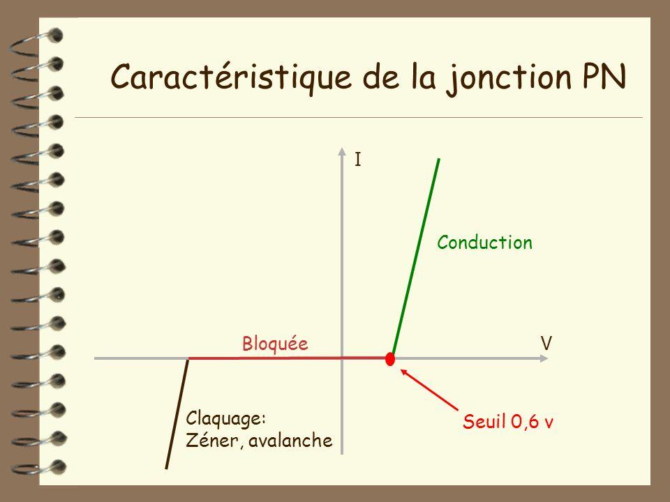 Seuil 0,6 v Conduction Bloquée Claquage: Zéner, avalanche V I Caractéristique de la jonction PN