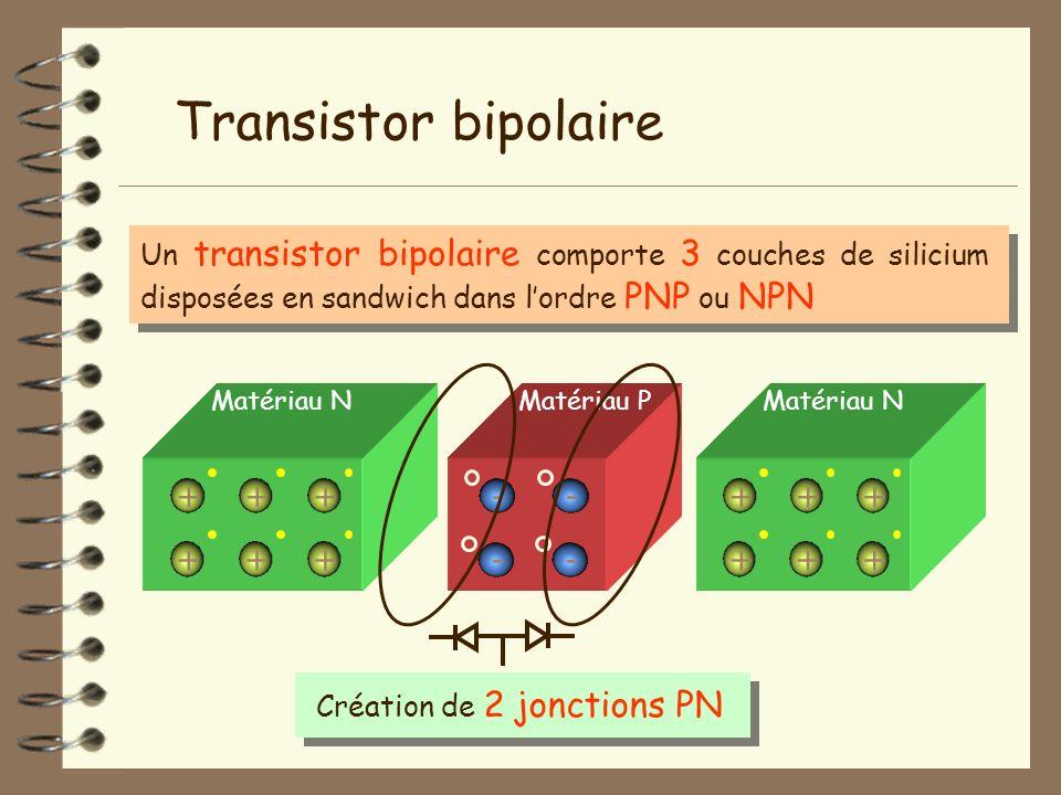 Transistor bipolaire Un transistor bipolaire comporte 3 couches de silicium disposées en sandwich dans lordre PNP ou NPN Matériau N + + + + + + Matéri