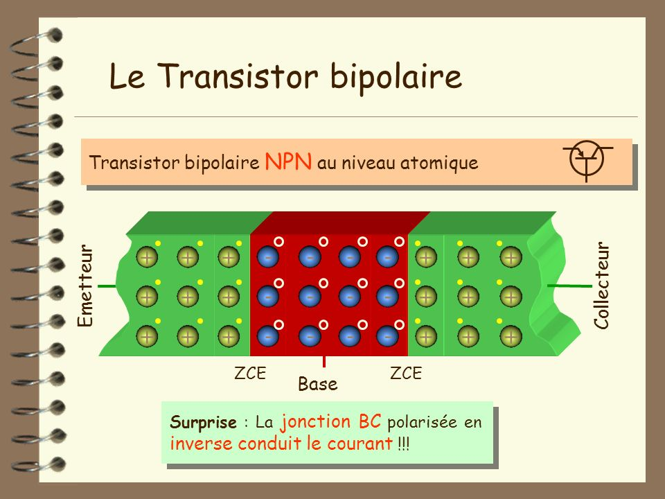 Base Emetteur - - - + + + + + + - - - - - - + + + + + + + + + + + + ZCE Transistor bipolaire NPN au niveau atomique Surprise : La jonction BC polarisé