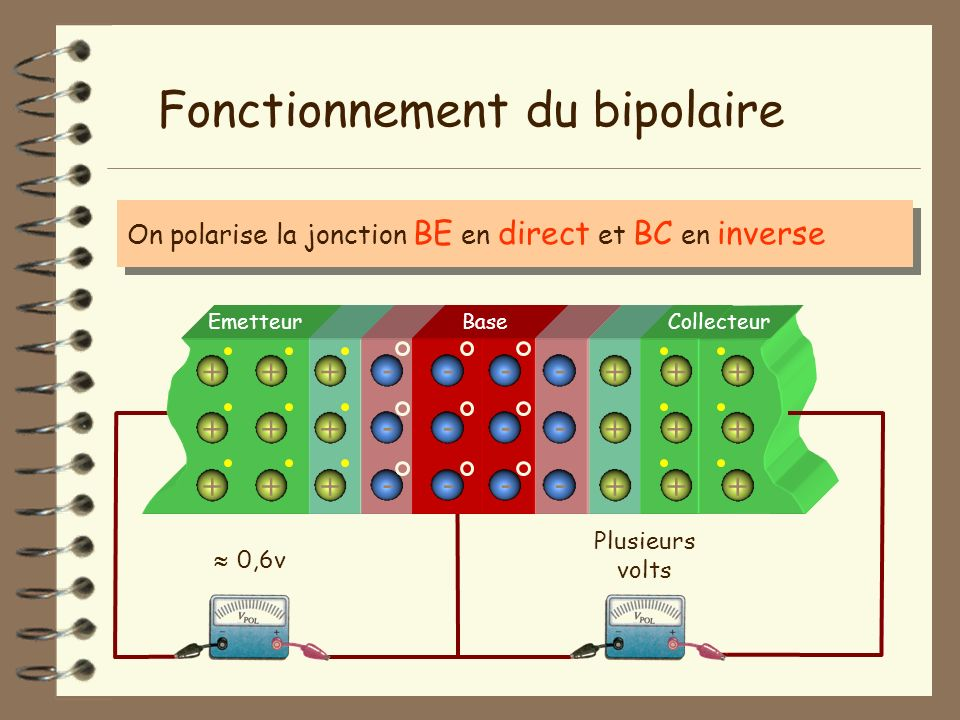 Emetteur - - - + + + + + + - - - - - - + + + + + + BaseCollecteur + + + + + + - - - Fonctionnement du bipolaire On polarise la jonction BE en direct e