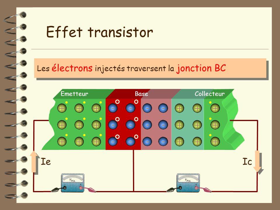 Emetteur + + + + + + - - - - - - + + + + + + BaseCollecteur + + + + + + - - - Effet transistor Les électrons injectés traversent la jonction BC - - -