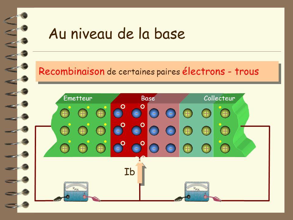 Emetteur + + + + + + - - - - - - + + + + + + BaseCollecteur + + + + + + - - - Au niveau de la base Recombinaison de certaines paires électrons - trous