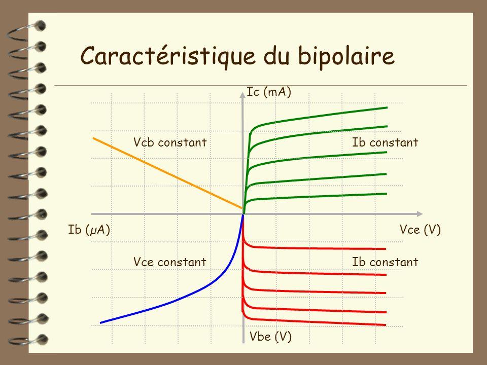 Vce (V) Ic (mA) Caractéristique du bipolaire Vbe (V) Ib (µA) Ib constant Vcb constant Vce constant