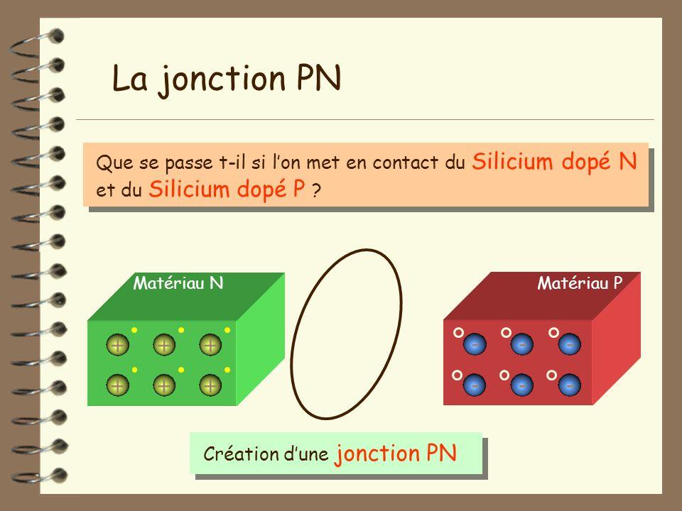 Que se passe t-il si lon met en contact du Silicium dopé N et du Silicium dopé P ? Création dune jonction PN La jonction PN Matériau N + + + + + + Mat