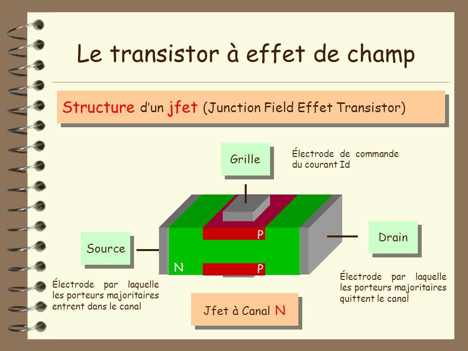 N Le transistor à effet de champ Structure dun jfet (Junction Field Effet Transistor) Jfet à Canal N P P GrilleSourceDrain Électrode par laquelle les