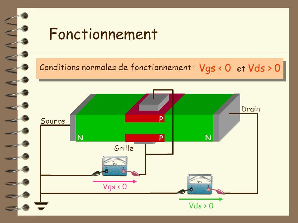 Grille NN Fonctionnement Conditions normales de fonctionnement : Drain Vds > 0 P P Source Vgs < 0 et Vds > 0