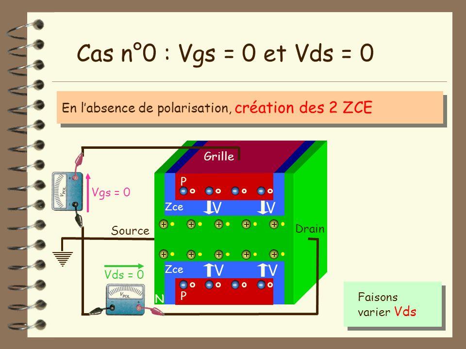 Source N Vgs = 0 Vds = 0 Drain Cas n°0 : Vgs = 0 et Vds = 0 P Grille P Zce En labsence de polarisation, création des 2 ZCE Faisons varier Vds V V V V